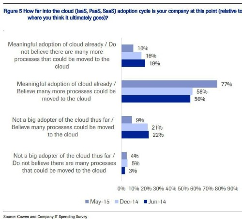 As Enterprise Cloud Computing Adoption Matures, Investments In Application Development Increase