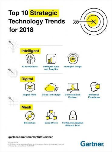 Explore the Gartner Top 10 Strategic Technology Trends for 2018
