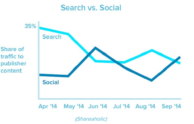 Social Media Now Drives 31% Of All Referral Traffic