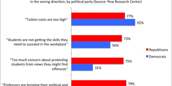 What's Wrong With Higher Education? Republicans, Democrats Disagree
