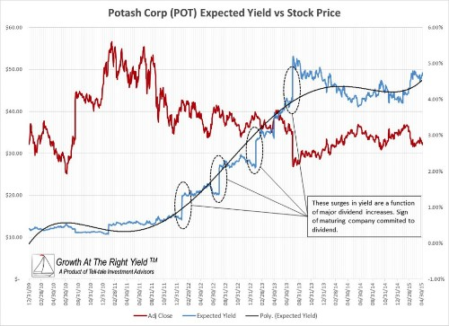 Channeling Peter Lynch: Top 10 Growth-At-The-Right-Yield Stocks