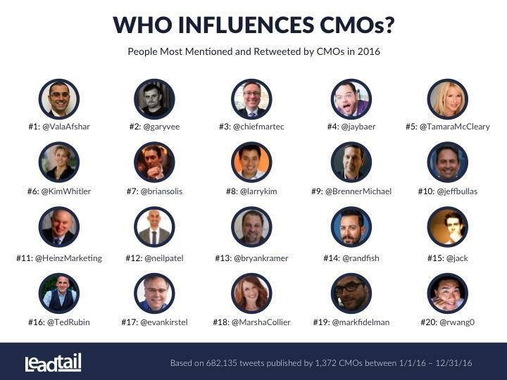 Study Results: The Top 20 Influencers Of CMOs