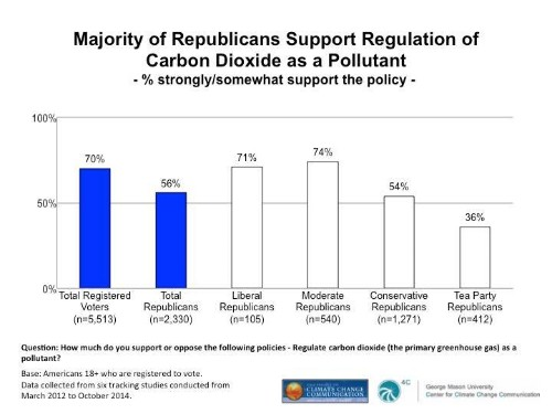 The End of the Partisan Divide Over Climate Change