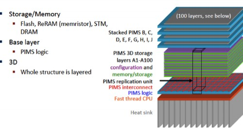 Solid State Storage Isn't Just About Lithography