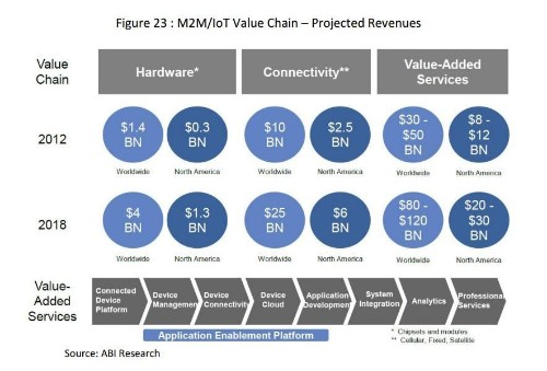 Roundup Of Internet of Things Forecasts And Market Estimates, 2015
