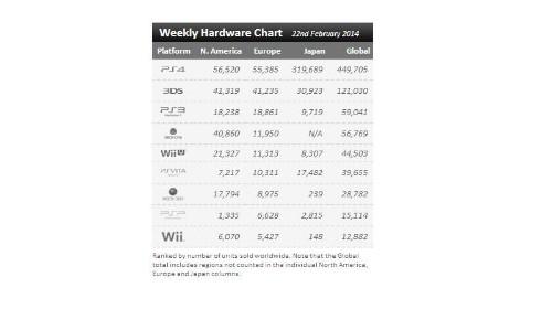 Nintendo Is Beating Microsoft In Video Game Hardware Sales