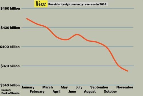 Russian Ruble: Let It Fall, Let It Fall, Let It Fall