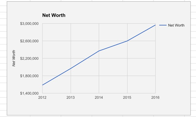 How To Track Your Net Worth And Why It Matters