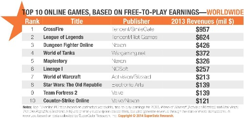 CrossFire: Tencent's Top Earning Free-to-Play Game You've Never Heard Of