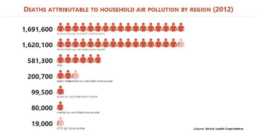 Air Pollution Replaces Poor Diet As World's Largest Preventable Health Risk