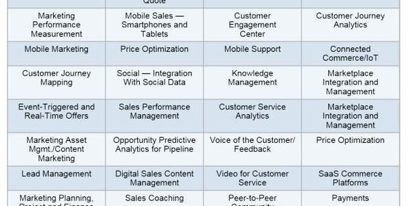What's Hot In CRM Applications, 2015: Why CPQ Continues To Accelerate