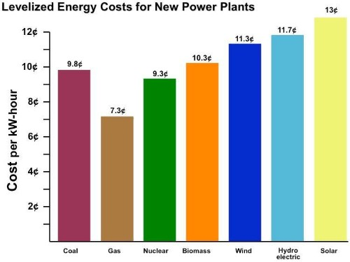 Using LCOE To Find The Cheapest Energy Mix For America