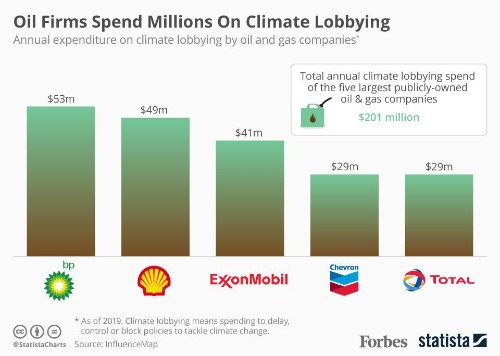 Oil And Gas Giants Spend Millions Lobbying To Block Climate Change Policies [Infographic]