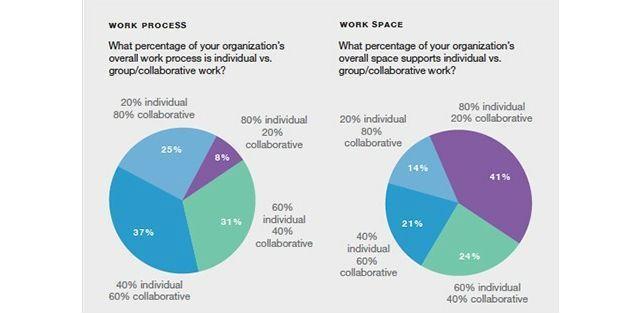 Avoiding The Digital Dustbin: 4 Ways Collaborative Workspace Drives Innovation