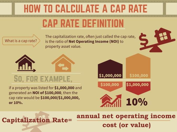 Understanding Cap Rates: The Answer Is Nine