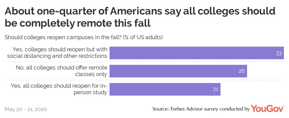 Survey: Americans Say Safe In-Person College Attendance Should Take Place This Fall – Forbes Advisor