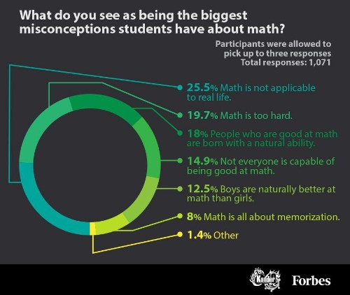 The Misconceptions About Math That Are Keeping Students From Succeeding [Infographic]