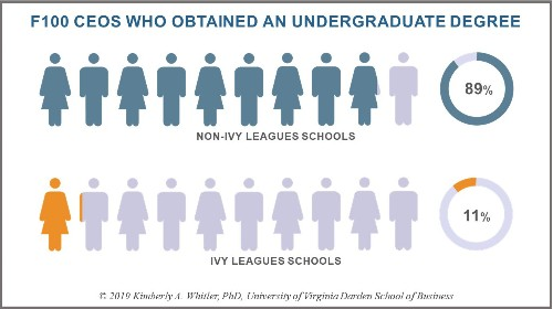 A New Study On Fortune 100 CEOs: The (Surprising) Undergraduate Institutions They Attended