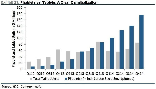 Why Phablet Growth Is Really Bad News for Microsoft