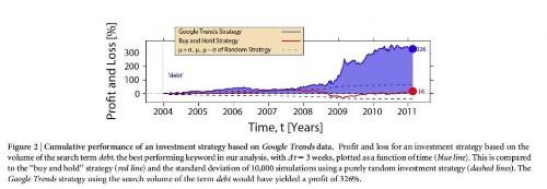 Google Trends Big Data For Predicting the Market: Deep Dive and Current Predictions
