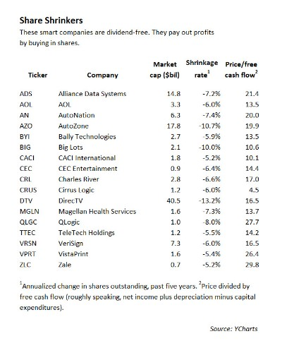 Best States, Worst States For Dividend Lovers