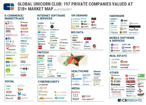 These 197 Tech Companies Are The World's Most Valuable Unicorns