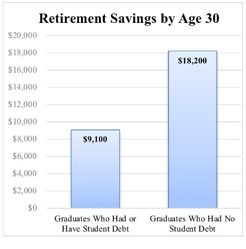 Should I Save For Retirement Or Pay Off My Student Loans?