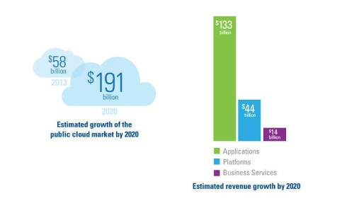 KPMG's 2014 Cloud Computing Survey: Enterprises Quickly Moving Beyond Cost Reduction To Customer-Driven Results