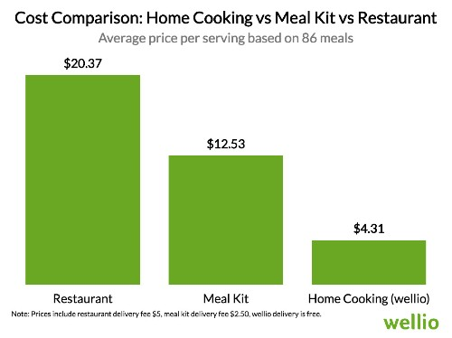 Here's How Much Money You Save By Cooking At Home