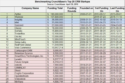 Benchmarking CrunchBase's Top 25 CRM Startups