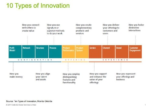 Innovation's Globalization With Deloitte