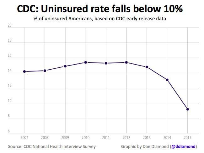 Thanks, Obamacare: America's Uninsured Rate Is Below 10% For First Time Ever