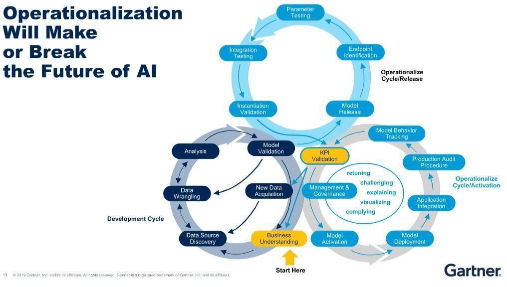 ModelOps Is Just The Beginning Of Enterprise AI