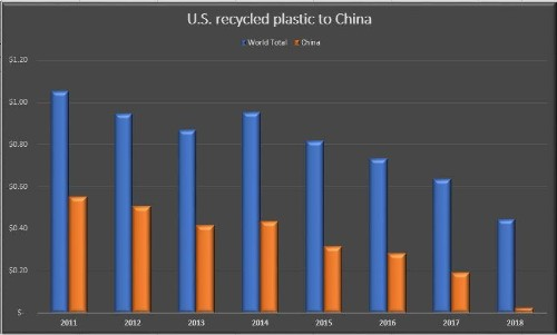 China Changed How We Buy; Now It Will Change How We Recycle