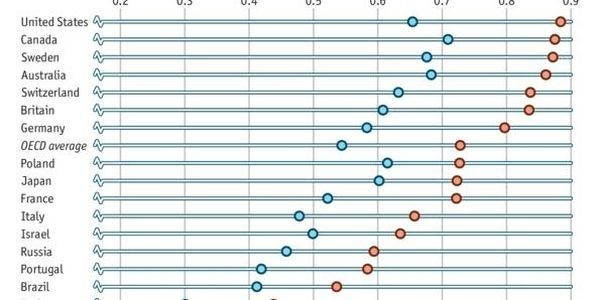 Astonishing Numbers: America's Poor Still Live Better Than Most Of The Rest Of Humanity