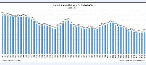 U.S. Role In Global Economy Declines Nearly 50%