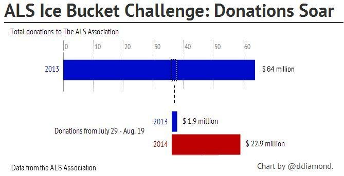 OK, The ALS Ice Bucket Challenge Worked. Now Where Will The Dollars Go?