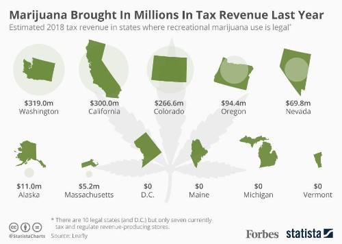 Which States Made The Most Tax Revenue From Marijuana In 2018? [Infographic]