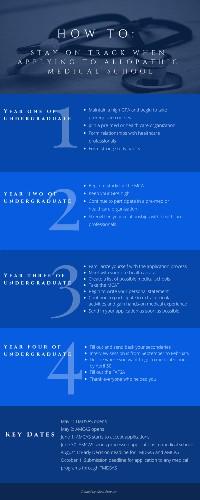 Medical School Application Timeline For MD Applicants