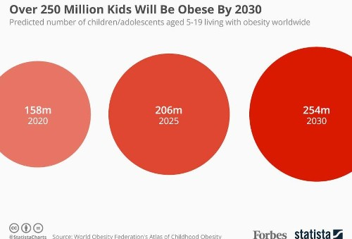 Report: Over 250 Million Kids Will Be Obese By 2030 [Infographic]