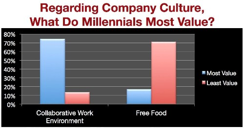 Enough With the Free Food, Already. Millennials Want Opportunity and Fair Pay