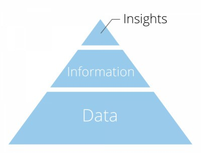 Actionable Insights: The Missing Link Between Data And Business Value