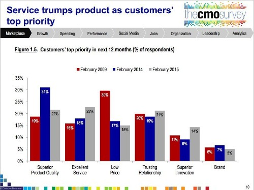 According To CMOs This Is Priority #1 For Consumers In 2015
