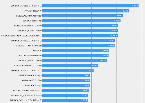 New RTX 2080 Benchmarks: 'Final Fantasy XV' Results Reveal Pricing Problem