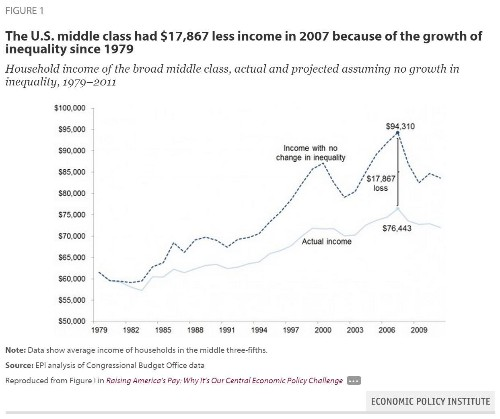 Did Inequality Rob Middle-Class Households Of $18,000?