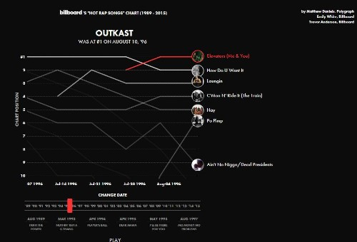 Brilliant Data Visualization Brings The History Of Hip Hop To Life