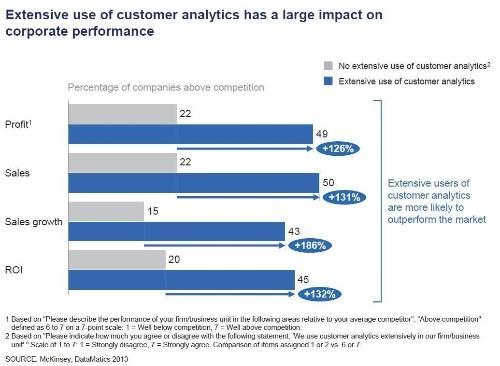 Using Customer Analytics To Improve Corporate Performance