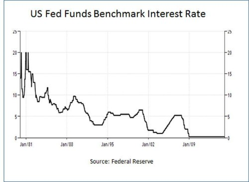 Should The Fed Tell The Truth?