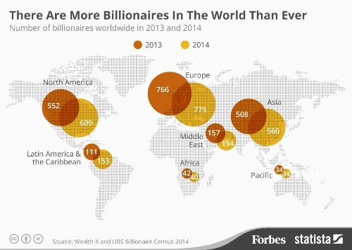 There Are More Billionaires In The World Than Ever [Infographic]
