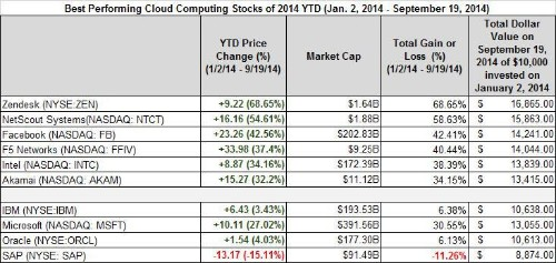 Best- And Worst-Performing Cloud Computing Stocks September 15th To 19th And Year-To-Date